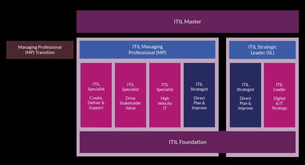 ITIL 4 Qualification Scheme